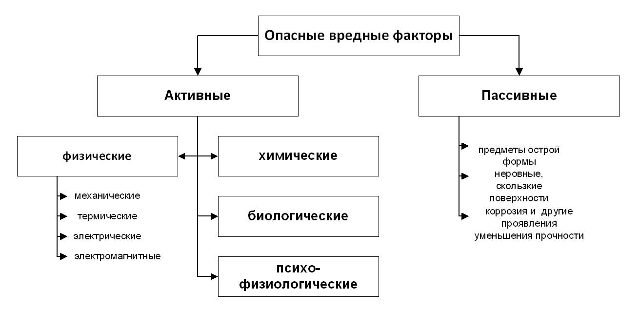 Опасные и вредные производственные факторы схема